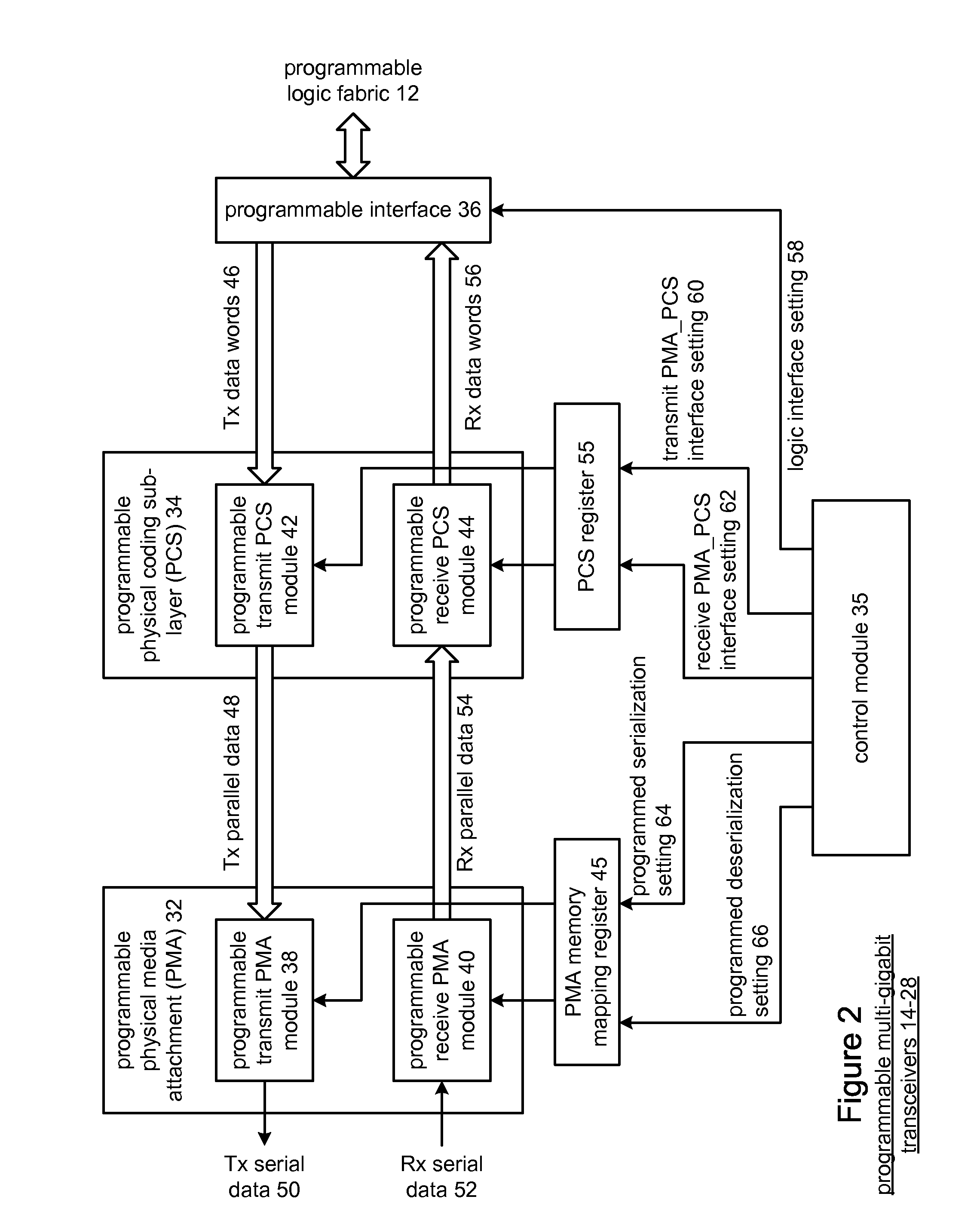 Patent Us 8391343 B1 Block Diagram Of The Physical Coding Sublayer Pcs Ip Core Images