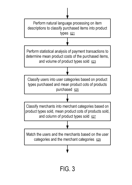 Patent US 9691085 B2