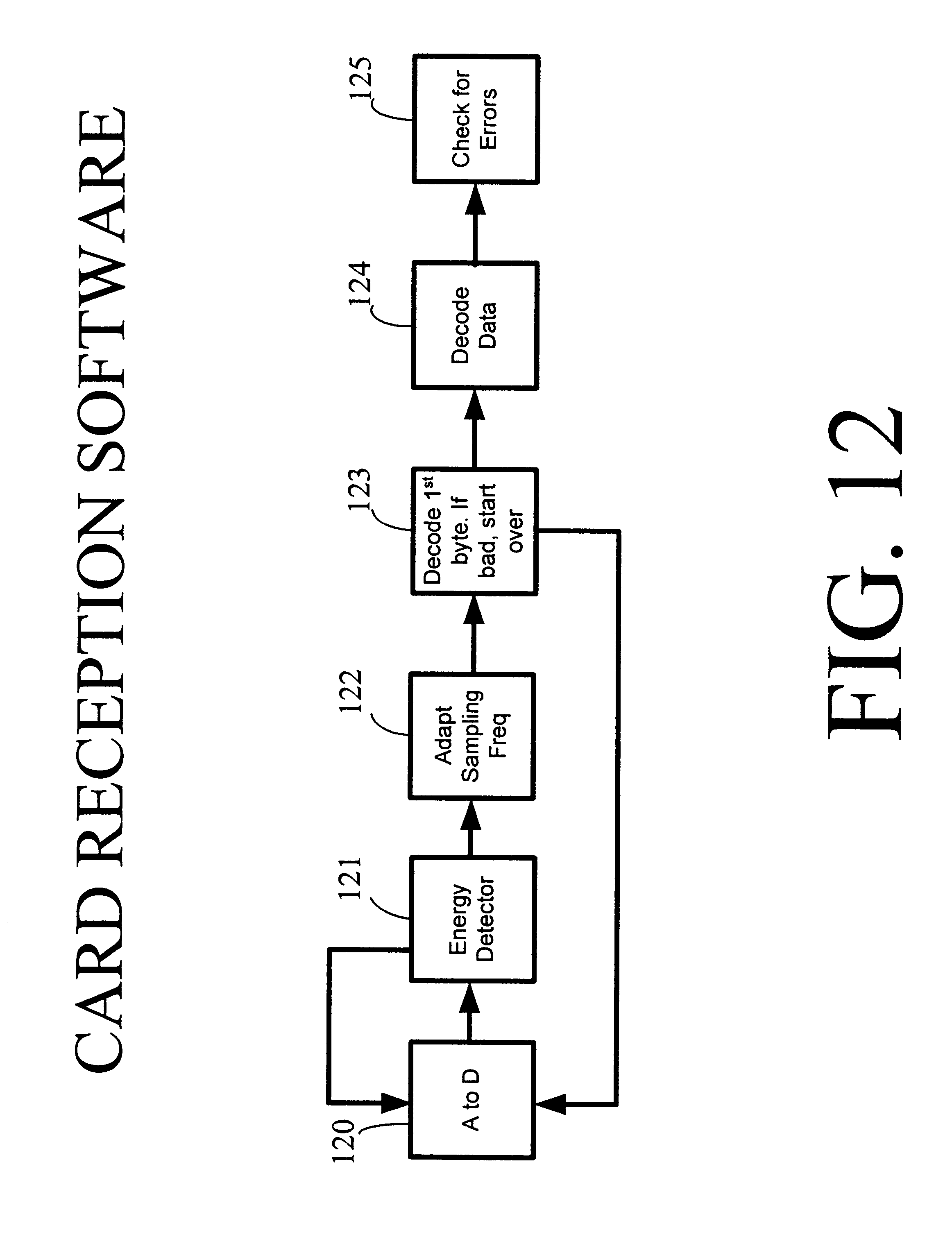 Patent Us 6607136 B1 Frequency Counter Using Pic16f84